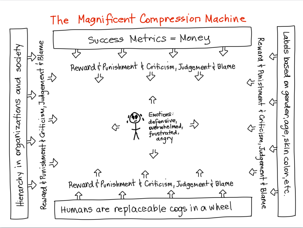 Magnificent compression machine